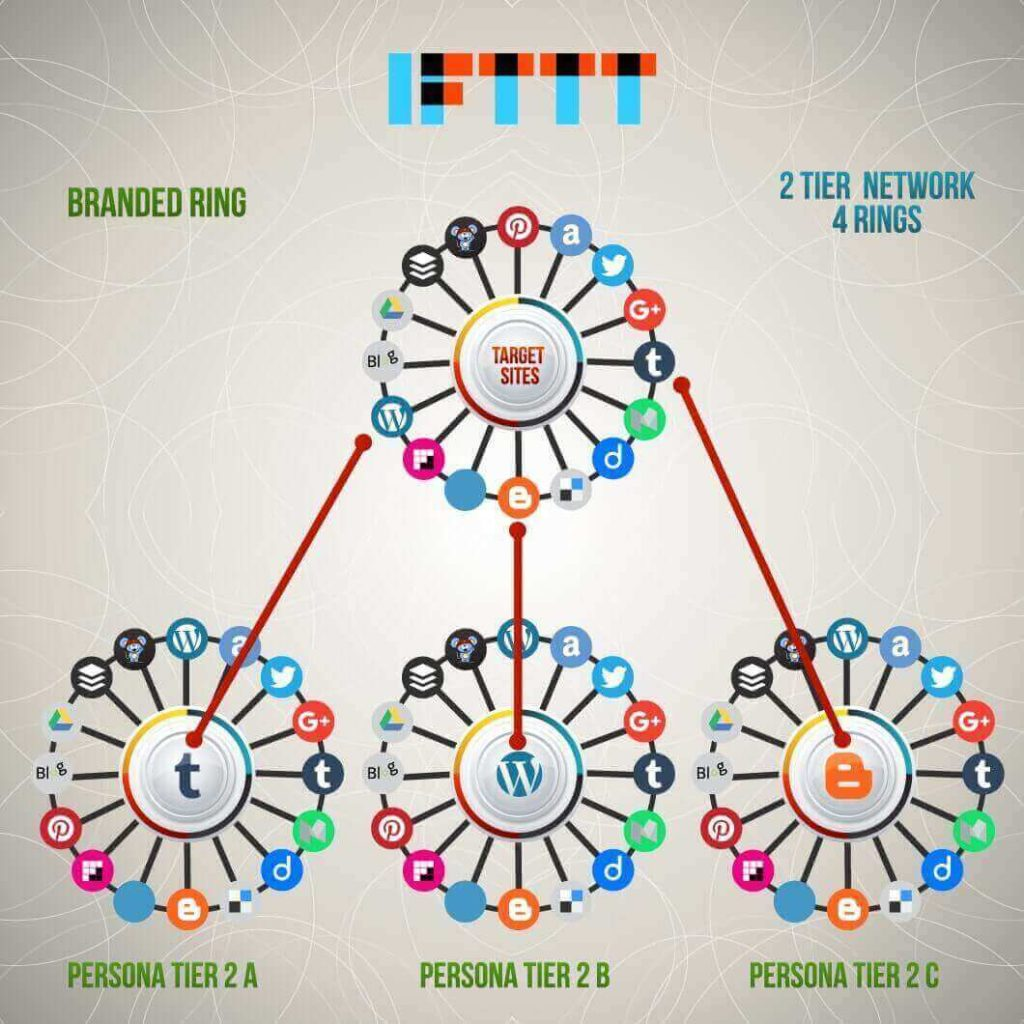IFTTT Syndication For Content Marketing