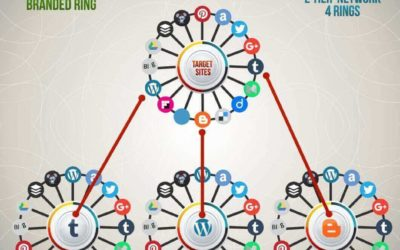 IFTTT Syndication Network For Content Marketing And Search Engine Optimization
